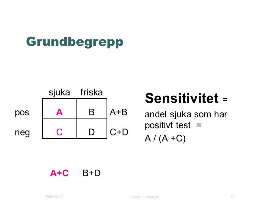 Sensitivitet = Grundbegrepp sjuka friska pos A B A+B neg C D C+D A+C