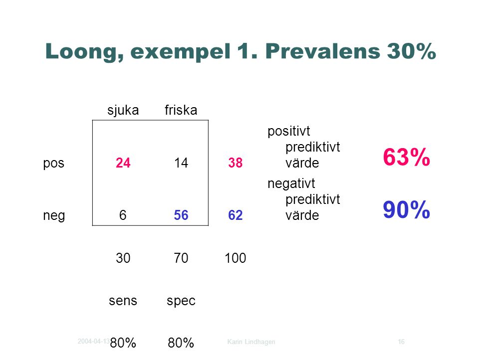 Loong, exempel 1. Prevalens 30%