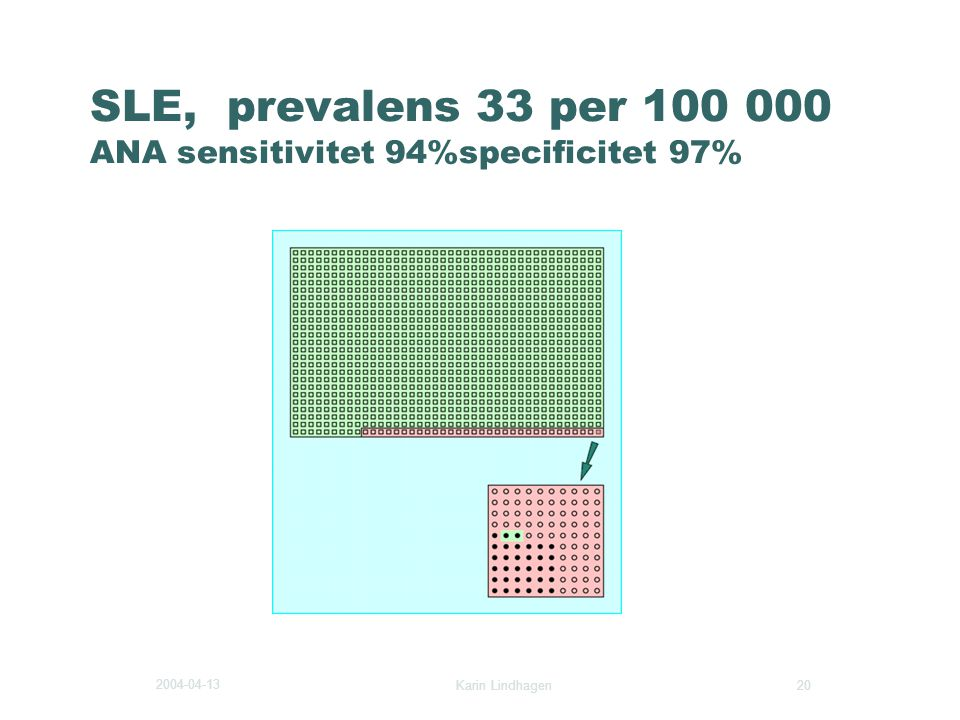 SLE, prevalens 33 per 100 000 ANA sensitivitet 94%specificitet 97%