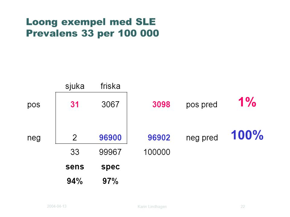 Loong exempel med SLE Prevalens 33 per 100 000
