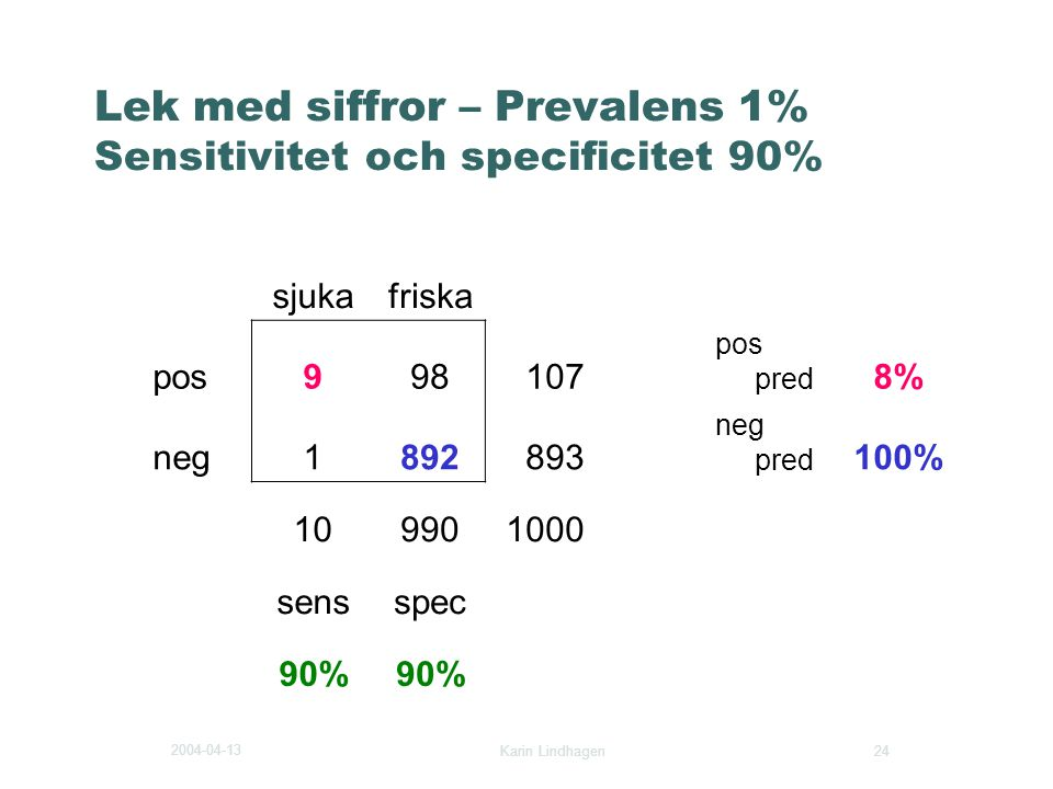 Lek med siffror – Prevalens 1% Sensitivitet och specificitet 90%