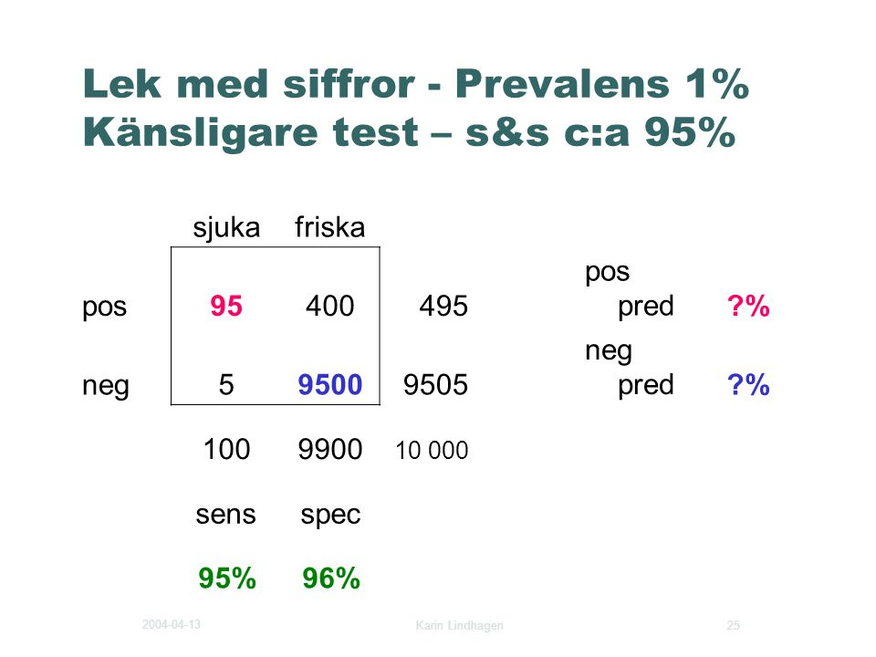Lek med siffror - Prevalens 1% Känsligare test – s&s c:a 95%