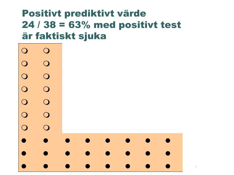 Positivt prediktivt värde 24 / 38 = 63% med positivt test är faktiskt sjuka