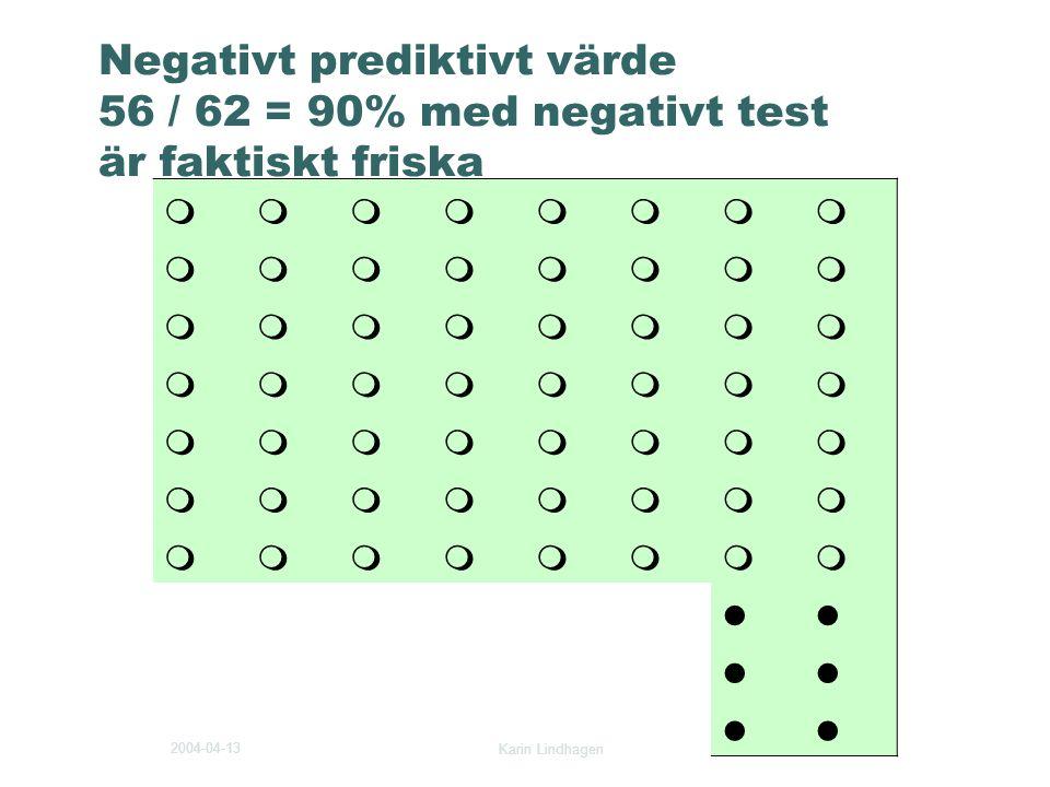Negativt prediktivt värde 56 / 62 = 90% med negativt test är faktiskt friska