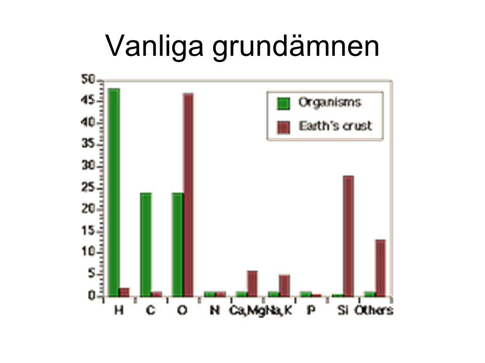 Vanliga grundämnen Fråga studenterna och fyll i namn både svenska och eng.