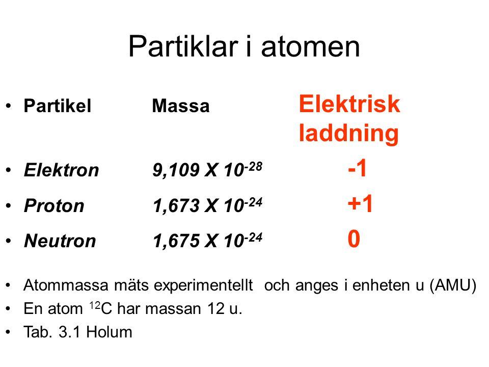 Partiklar i atomen Partikel Massa Elektrisk laddning