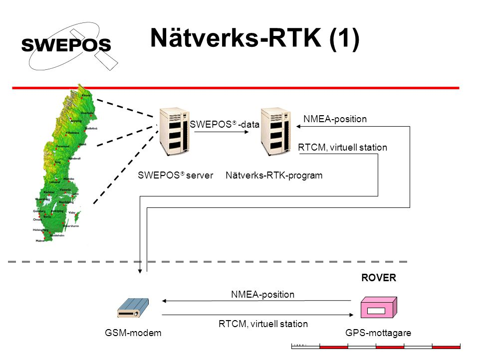 Nätverks-RTK-program