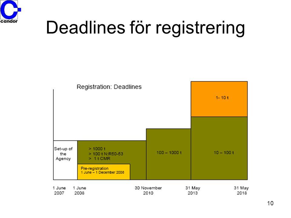 Deadlines för registrering