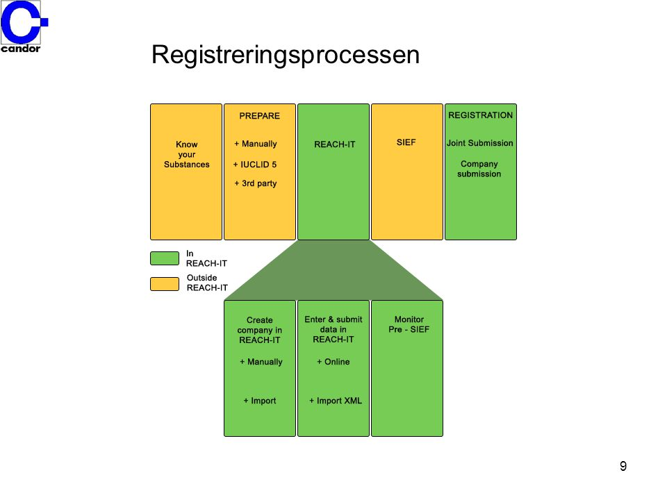 Registreringsprocessen