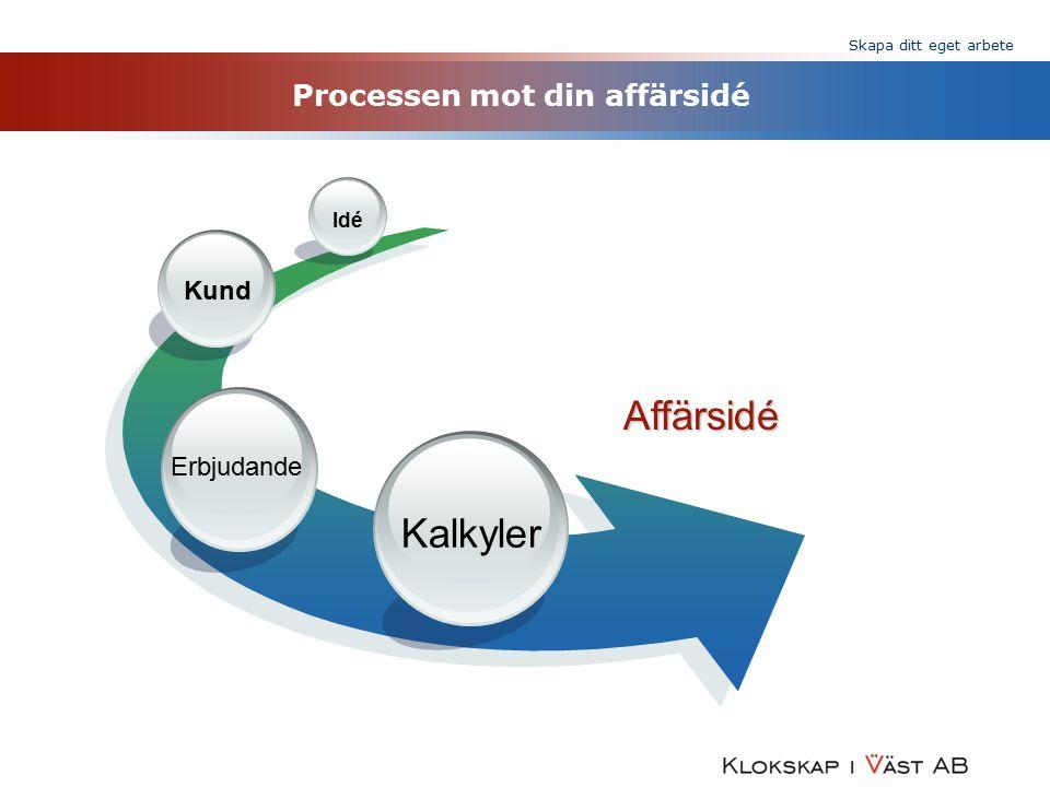 Processen mot din affärsidé