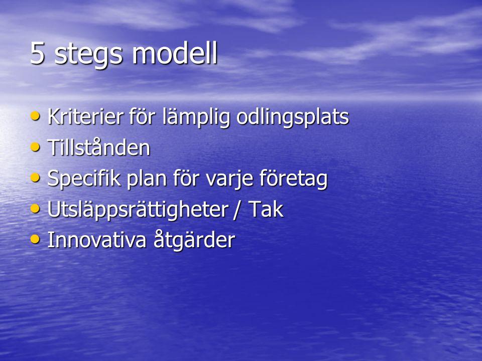 5 stegs modell Kriterier för lämplig odlingsplats Tillstånden