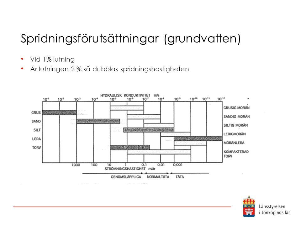 Spridningsförutsättningar (grundvatten)