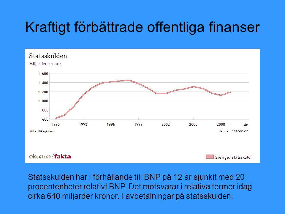 Kraftigt förbättrade offentliga finanser