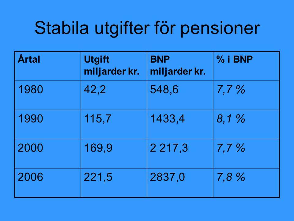 Stabila utgifter för pensioner