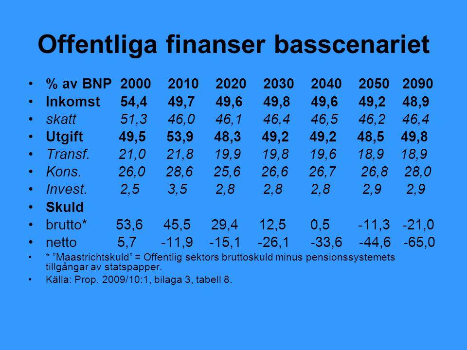 Offentliga finanser basscenariet