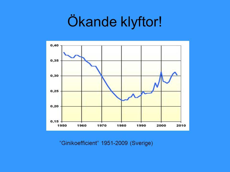 Ginikoefficienten i Sverige