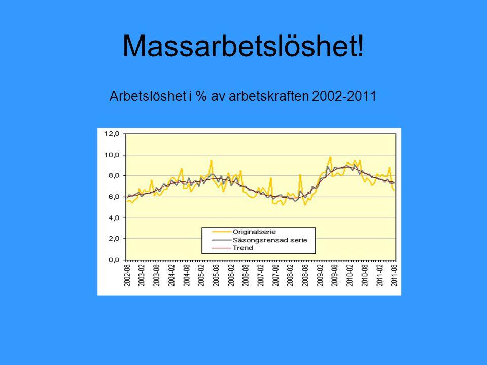 Arbetslöshet i % av arbetskraften 2002-2011