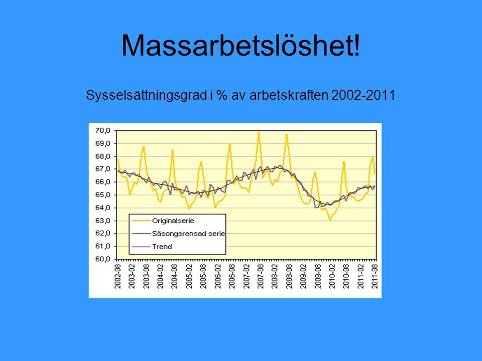 Sysselsättningsgrad i % av arbetskraften 2002-2011
