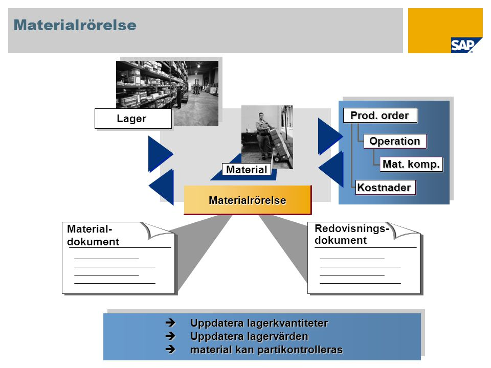 Materialrörelse Prod. order Lager Operation Mat. komp. Material