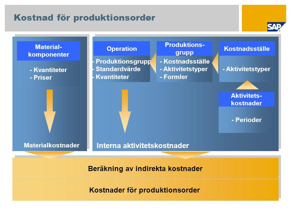 Kostnad för produktionsorder
