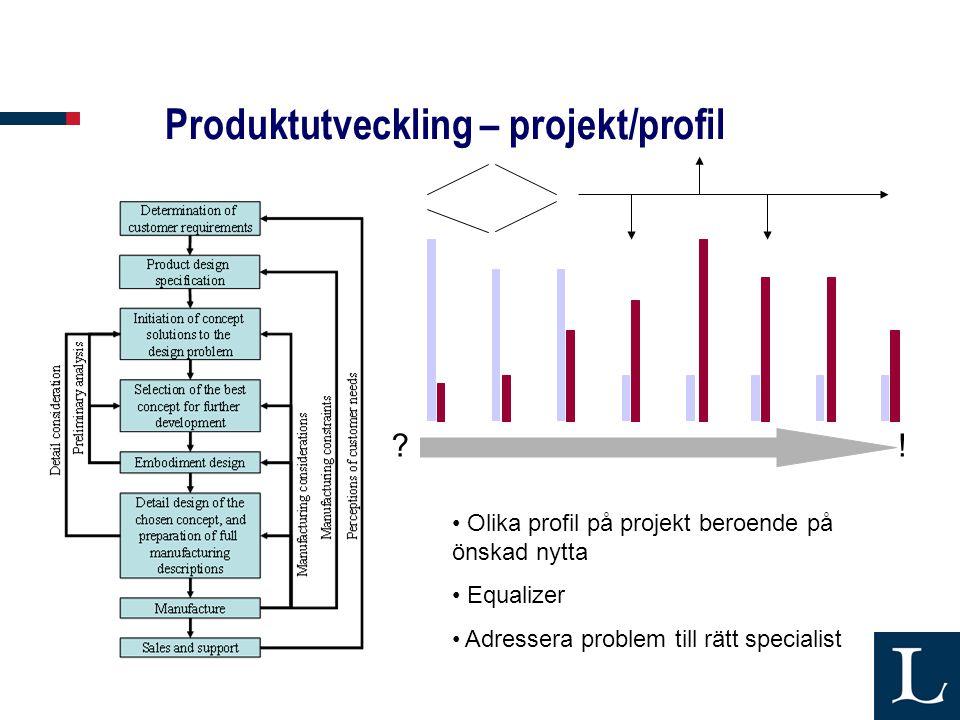 Produktutveckling – projekt/profil