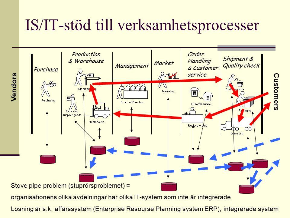 IS/IT-stöd till verksamhetsprocesser