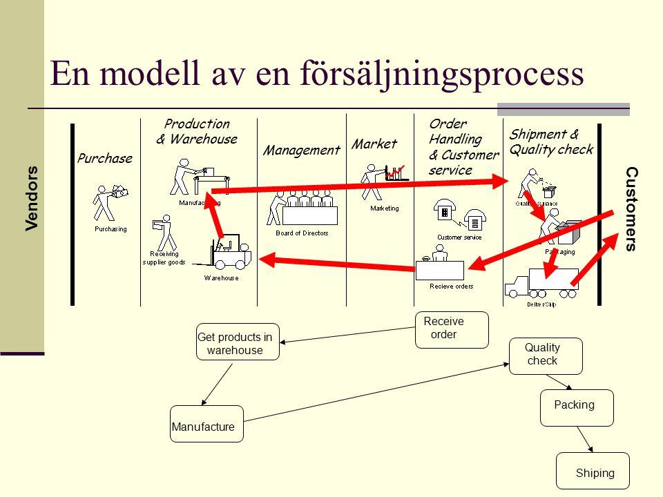 En modell av en försäljningsprocess
