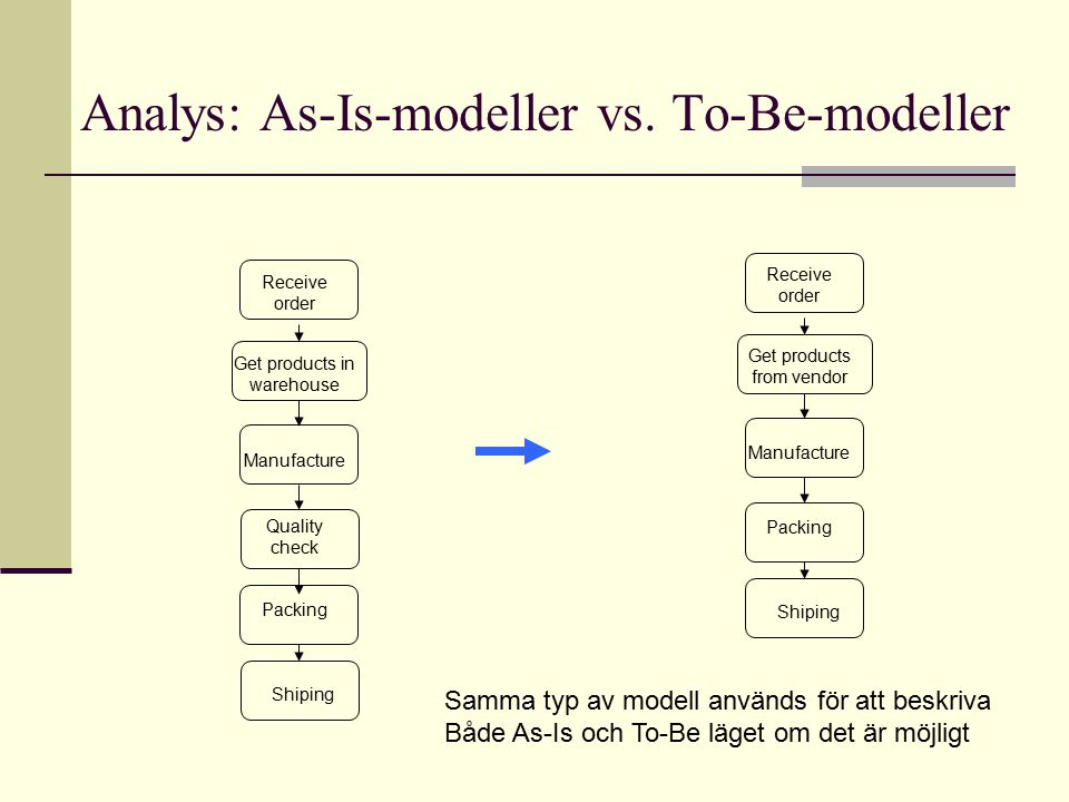 Analys: As-Is-modeller vs. To-Be-modeller