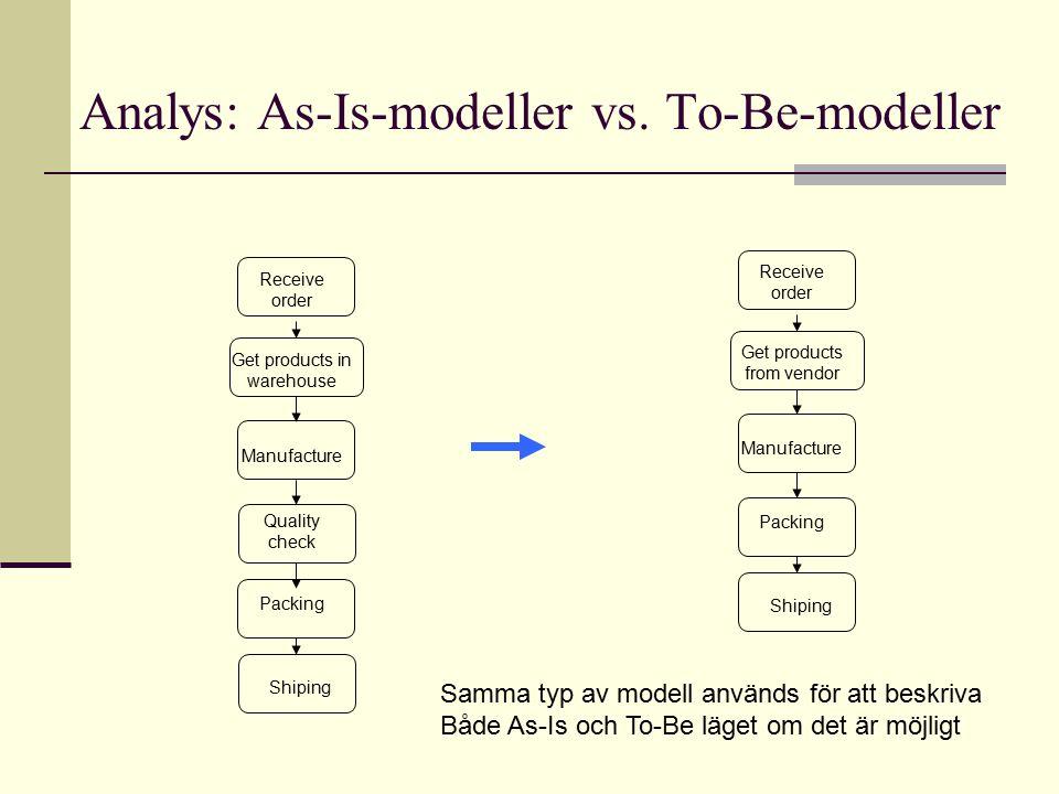 Analys: As-Is-modeller vs. To-Be-modeller