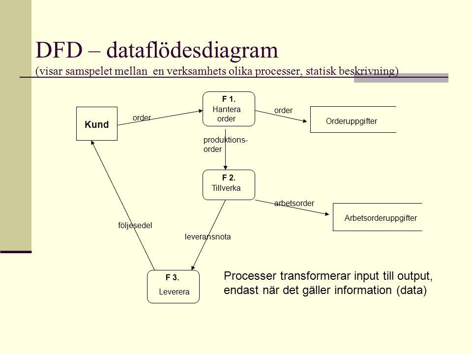DFD – dataflödesdiagram (visar samspelet mellan en verksamhets olika processer, statisk beskrivning)