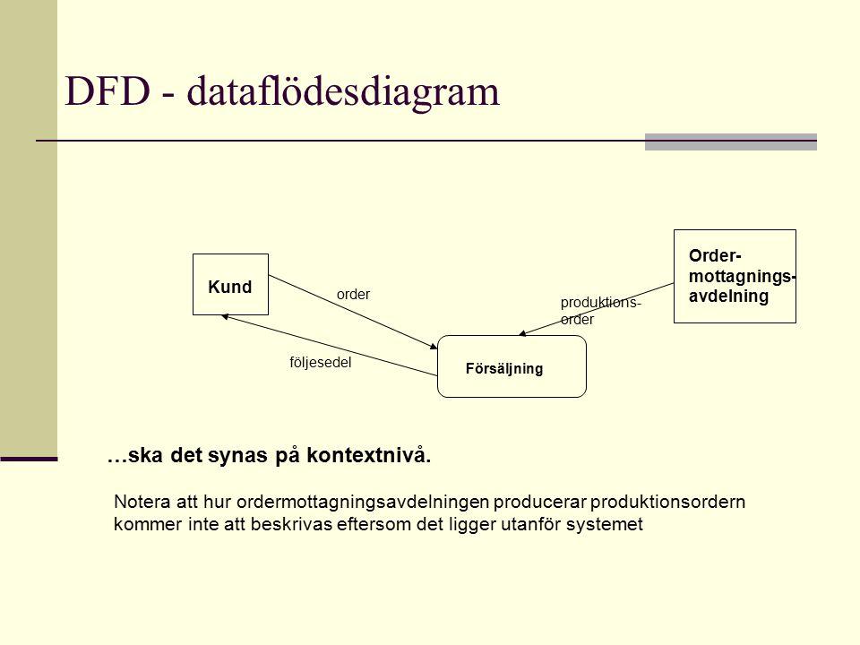 DFD - dataflödesdiagram