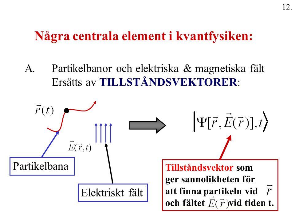 Några centrala element i kvantfysiken: