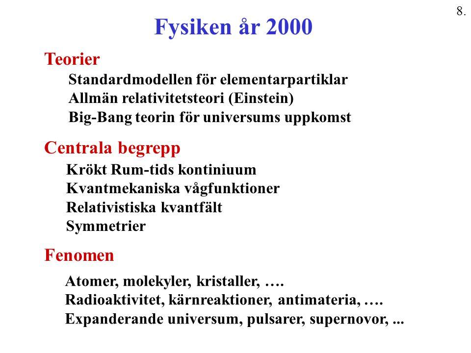 Fysiken år 2000 Teorier Centrala begrepp Fenomen