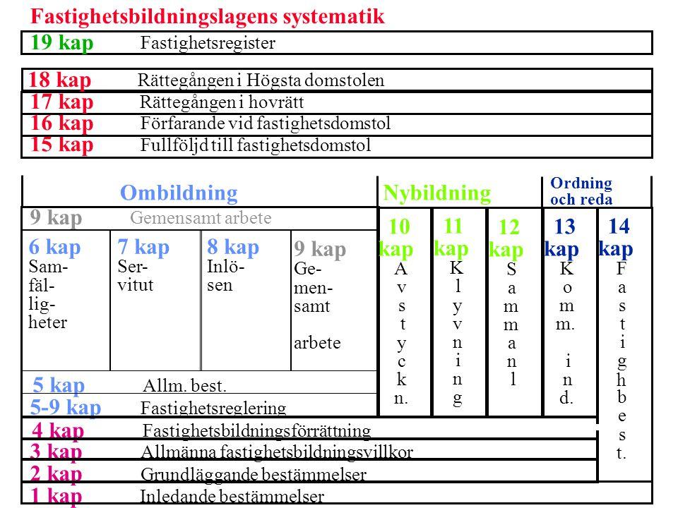 Fastighetsbildningslagens systematik 19 kap