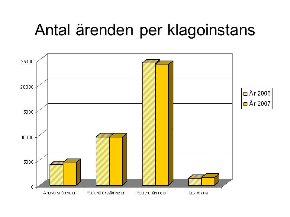 Antal ärenden per klagoinstans