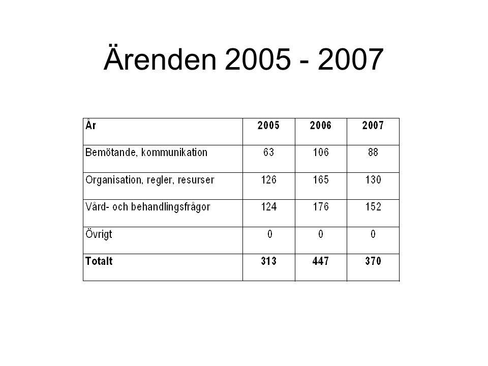 Ärenden 2005 - 2007