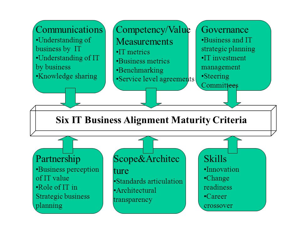 Six IT Business Alignment Maturity Criteria