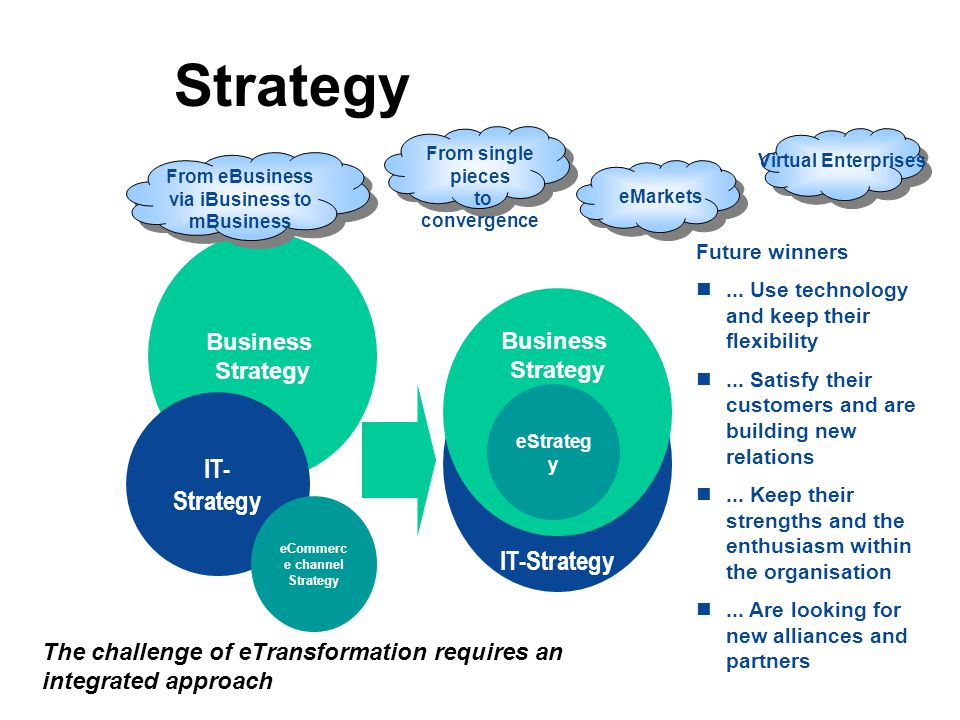 Strategy IT-Strategy IT-Strategy Business Strategy Business Strategy