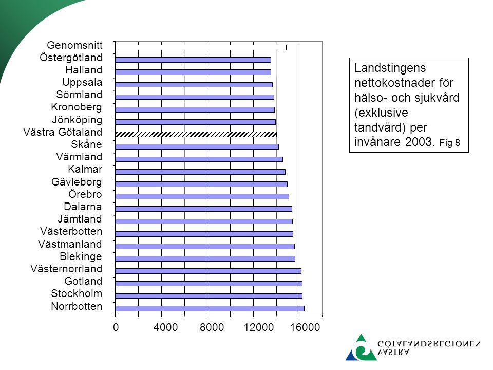 Norrbotten Stockholm. Gotland. Västernorrland. Blekinge. Västmanland. Västerbotten. Jämtland.