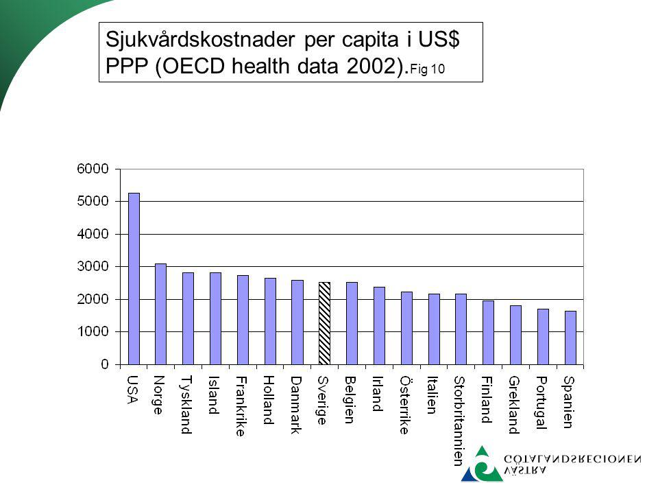 Sjukvårdskostnader per capita i US$ PPP (OECD health data 2002).Fig 10
