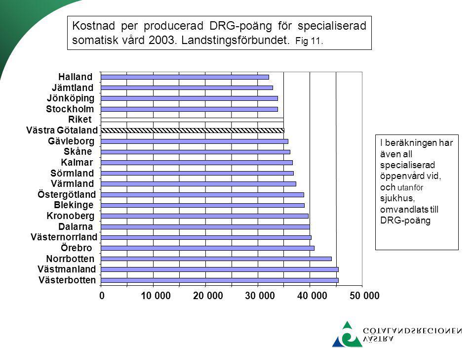 Kostnad per producerad DRG-poäng för specialiserad somatisk vård 2003