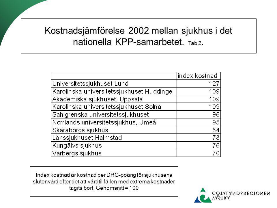 Kostnadsjämförelse 2002 mellan sjukhus i det nationella KPP-samarbetet