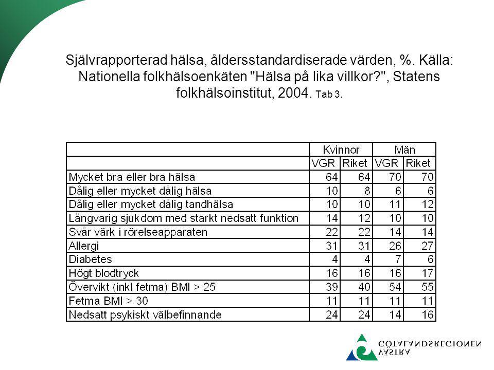 Självrapporterad hälsa, åldersstandardiserade värden, %