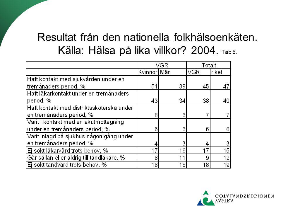 Resultat från den nationella folkhälsoenkäten