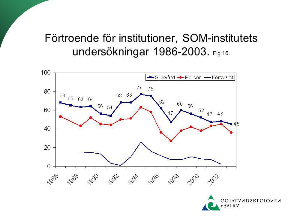 Förtroende för institutioner, SOM-institutets undersökningar 1986-2003