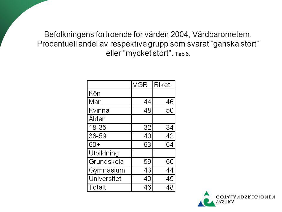 Befolkningens förtroende för vården 2004, Vårdbarometern