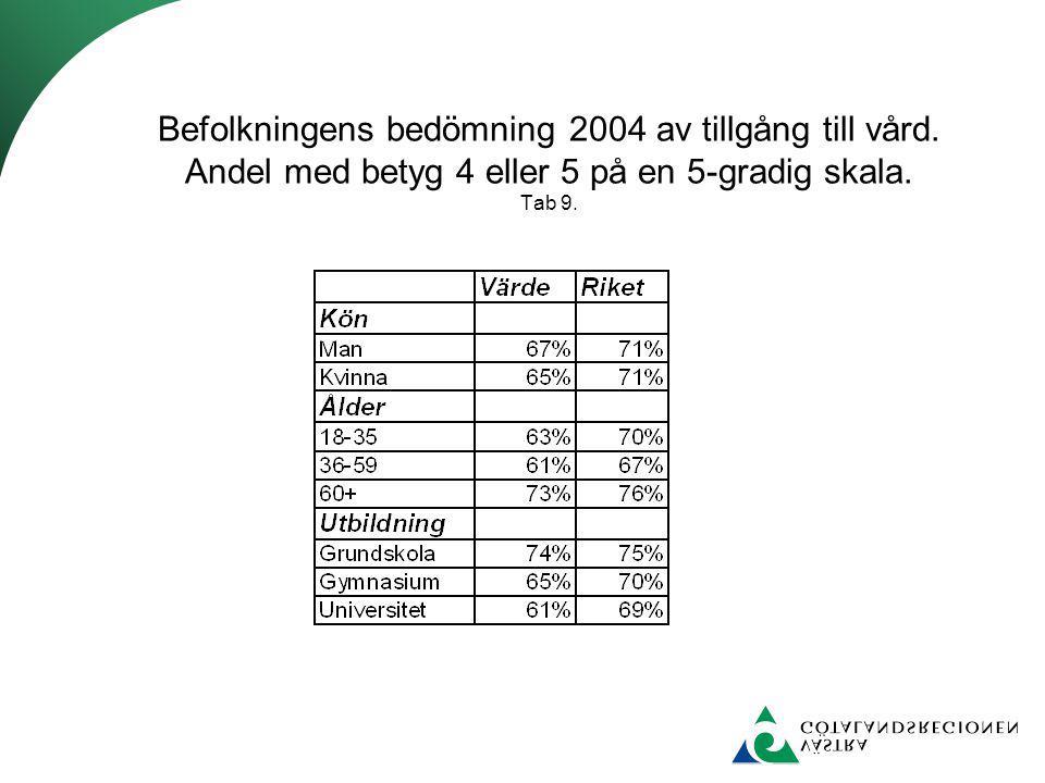 Befolkningens bedömning 2004 av tillgång till vård