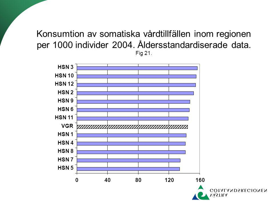 Konsumtion av somatiska vårdtillfällen inom regionen per 1000 individer 2004. Åldersstandardiserade data. Fig 21.