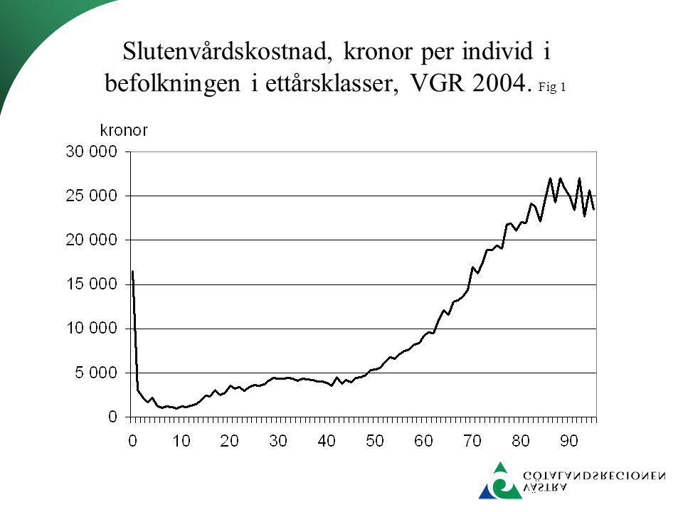 Slutenvårdskostnad, kronor per individ i befolkningen i ettårsklasser, VGR 2004. Fig 1