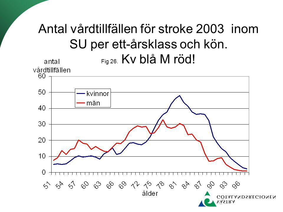 Antal vårdtillfällen för stroke 2003 inom SU per ett-årsklass och kön